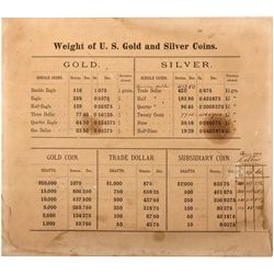US Gold and Silver Table of Weights
