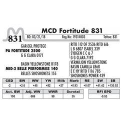 831 - MCD Fortitude 831