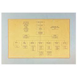 1954 Disneyland Organizational Chart.