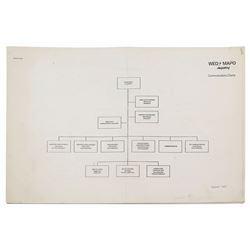WED-MAPO Communications Charts.