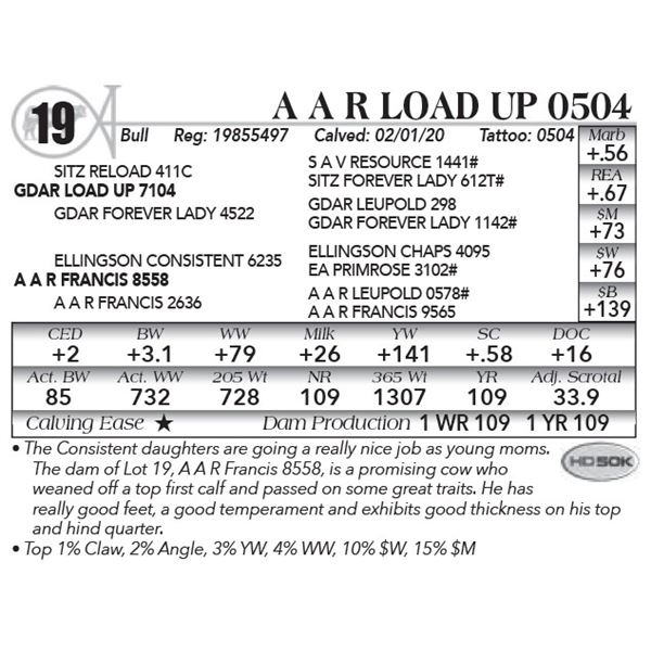 A A R Load Up 0504