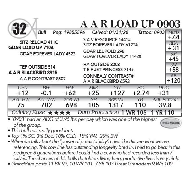 A A R Load Up 0903