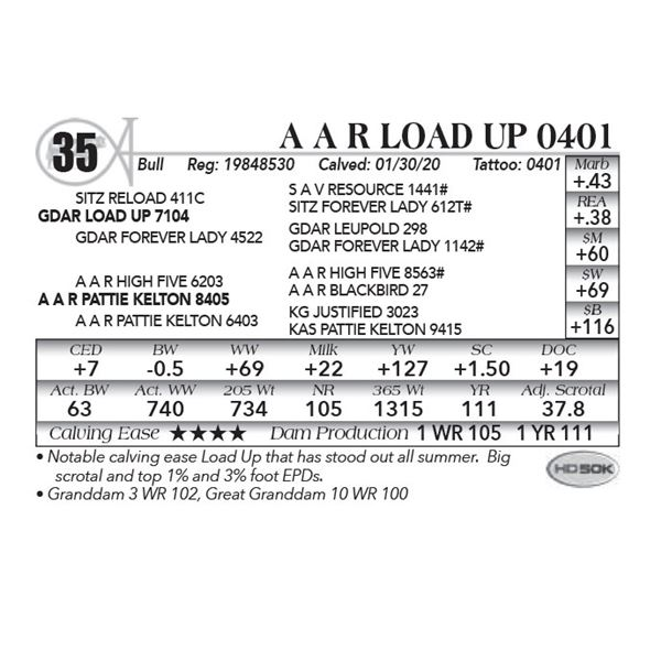 A A R Load Up 0401
