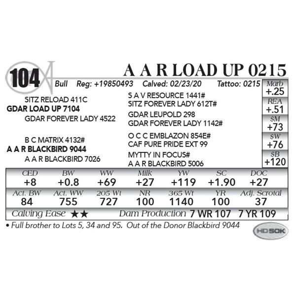 A A R Load Up 0215