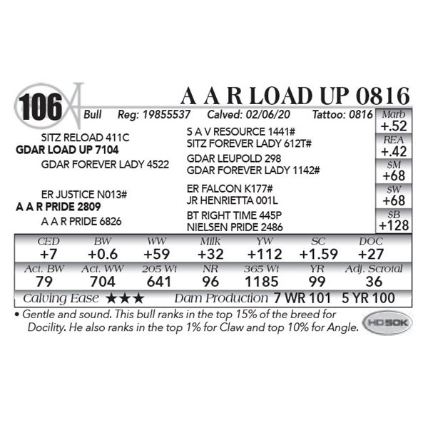 A A R Load Up 0816