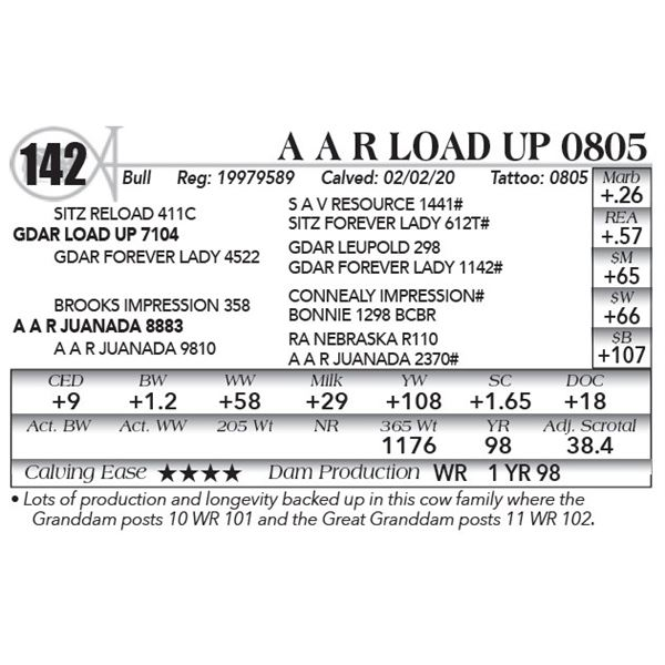 A A R Load Up 0805