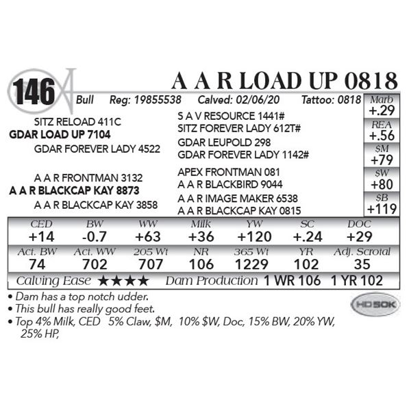 A A R Load Up 0818