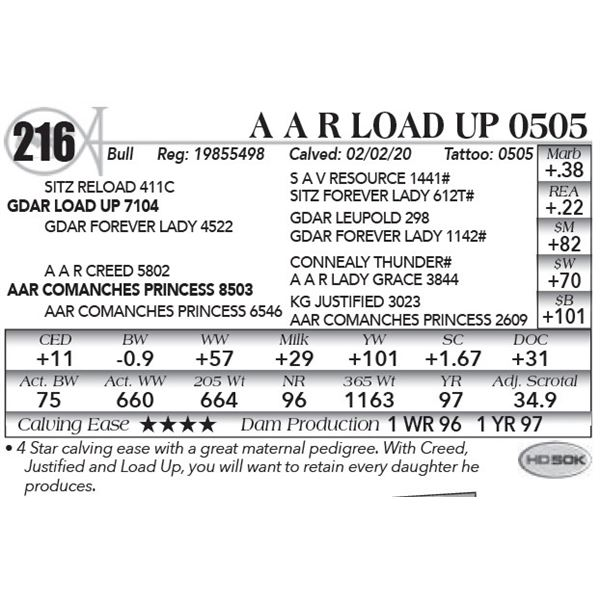 A A R Load Up 0505