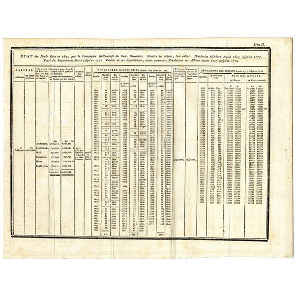 Dutch East India Company Statement of Funds, 1602-1777